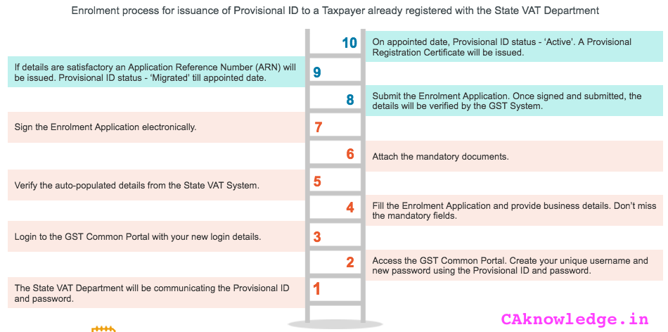 GST Registration Steps