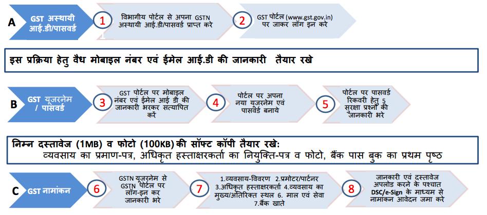 GST Registration in Punjab