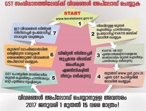 GST Registration in Kerala
