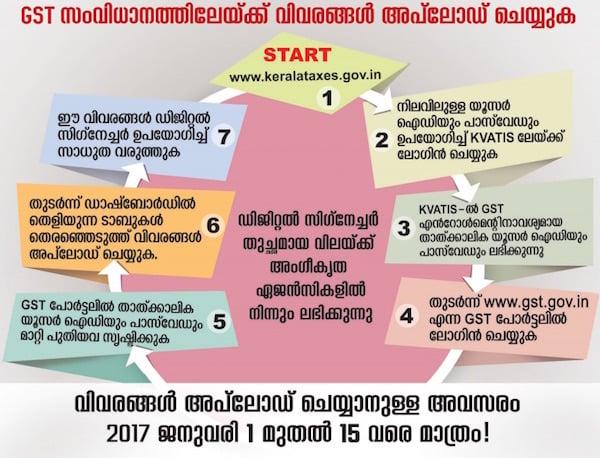 GST Registration Procedure for Existing Kerala VAT Dealers