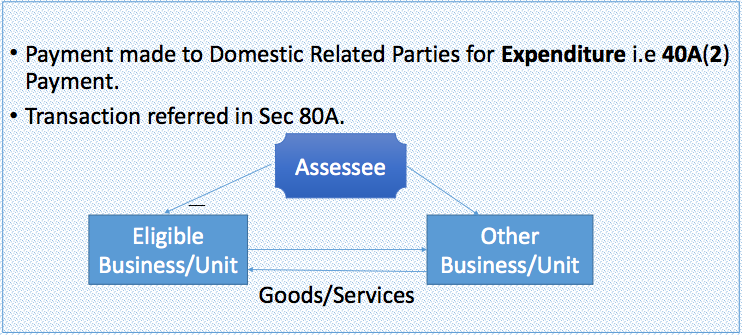 Meaning of Specified Domestic Transaction – Sec 92 BA