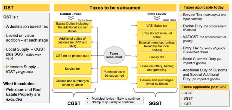 State taxes to be subsumed in GST