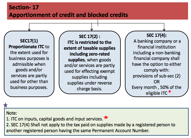 Apportionment of credit and blocked credits