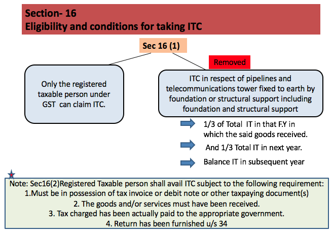 Eligibility and conditions for taking ITC Sec. 16