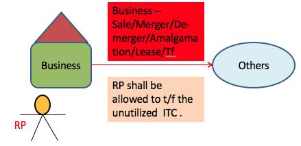 Input Tax Credit under GST Law
