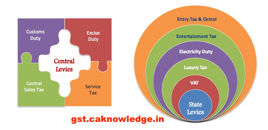 List of Taxes Included in GST