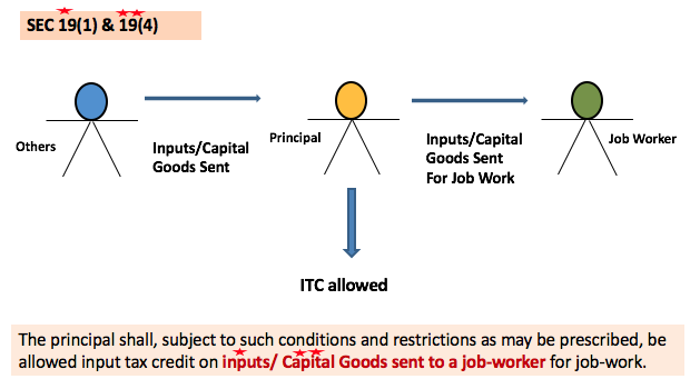 Taking Input Tax Credit in respect of inputs sent for JOB WORK
