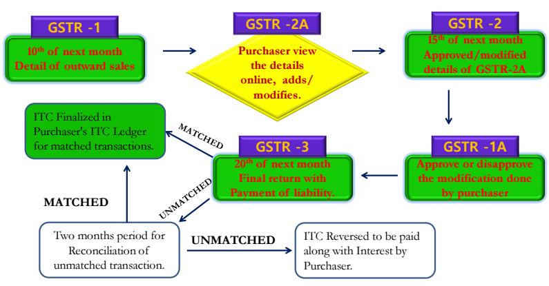 GST Monthly Returns