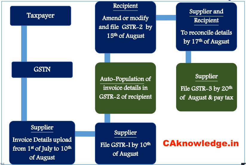 GST Return Process