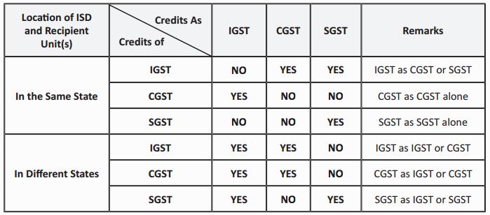 Input Service Distributor under GST Regime