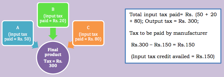 Input Tax Credit (ITC Under GST)