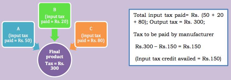 Input Tax Credit (ITC Under GST)