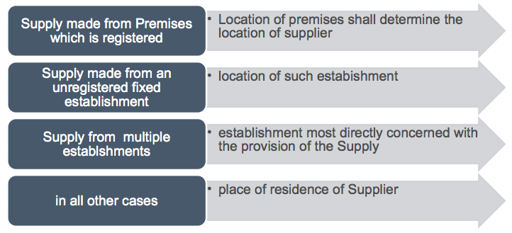 Location of Supplier of Services