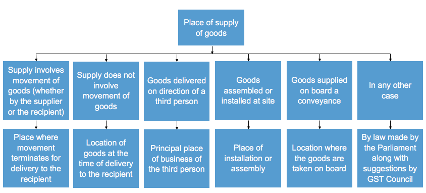 Place of supply of goods and services under GST regime