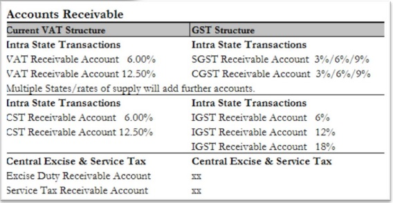Accounting structure for Tax liability on the outward movement of goods & Services