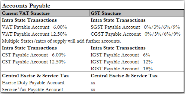 Accounting structure for Tax on input credits of goods and services