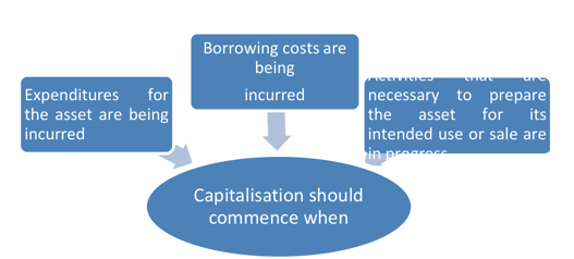 Commencement of capitalisation