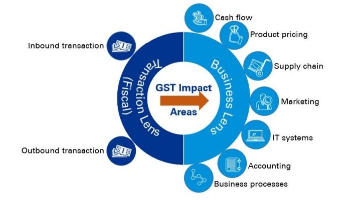GST Overview Key Impact areas
