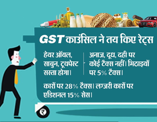GST Rate in Hindi
