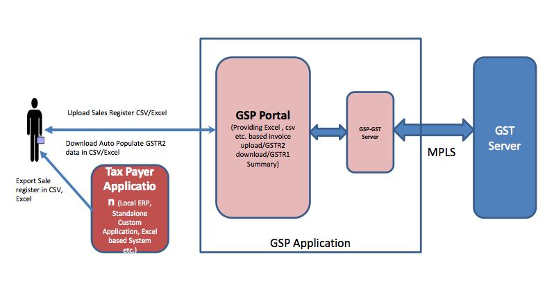 GSP, GST Suvidha Provider