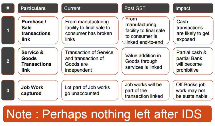 Impact of GST on Cash Transactions