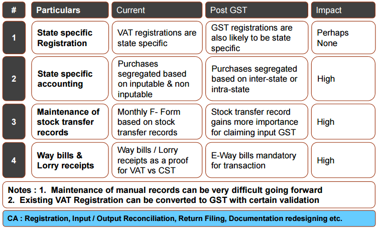 Impact of GST on Compliance