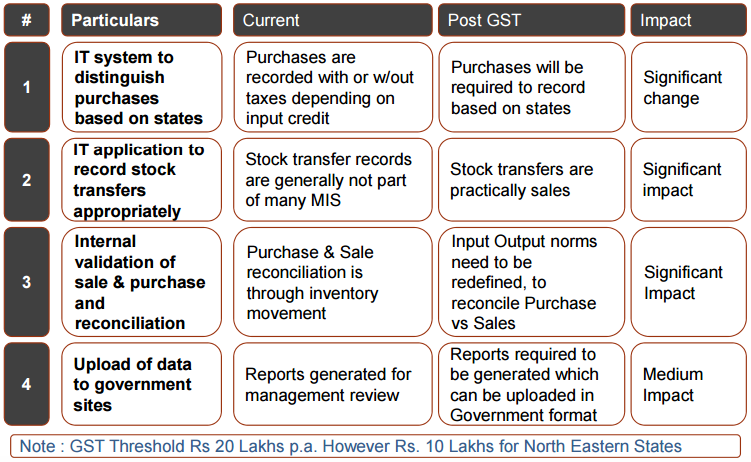 Impact of GST on IT Applications