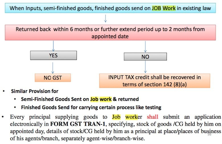 GST Job Work Related Provision