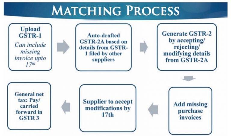 Matching Concept of ITC under GST Regime