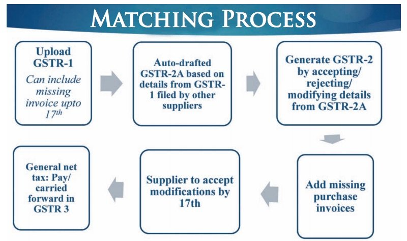 Matching Concept of ITC under GST Regime