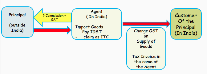 Agents importing goods on behalf of a non-taxable person