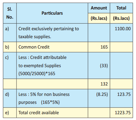 Apportionment of Credit on Inputs and Input Services under GST IMG 2
