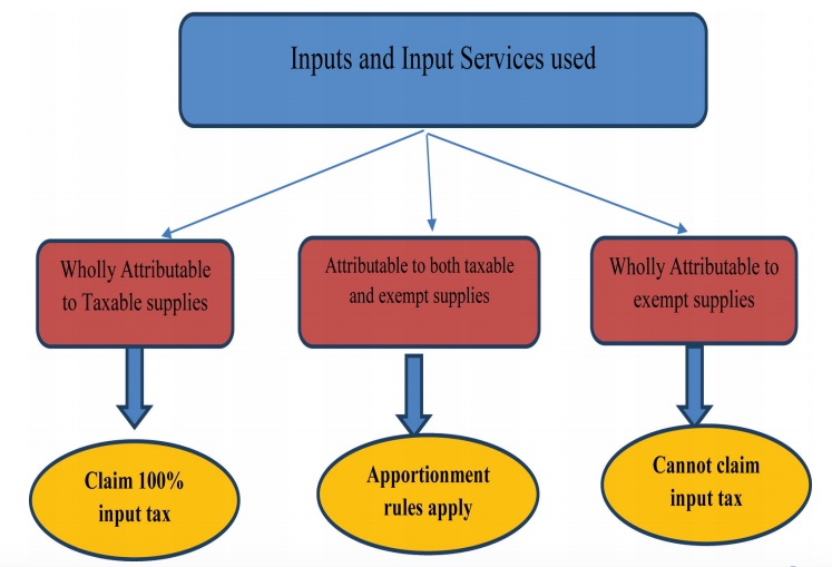 Apportionment of Credit on Inputs and Input Services under GST