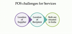Challenges under POS for Service