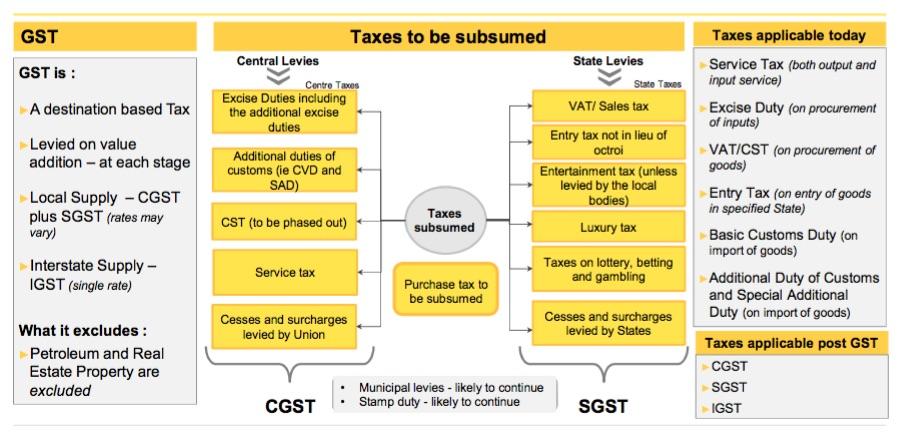 GST Present vs. Proposed