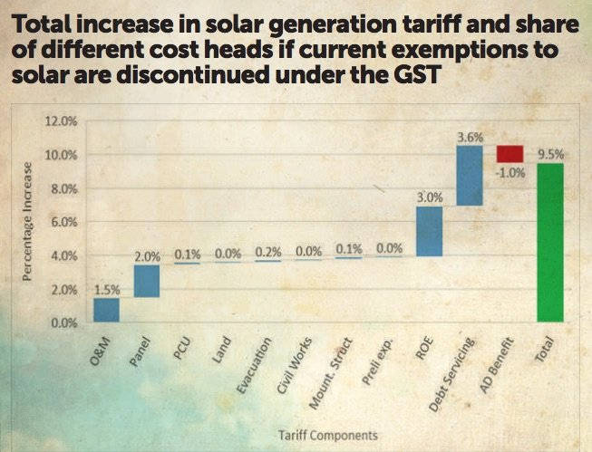Impact of GST on Energy Sector