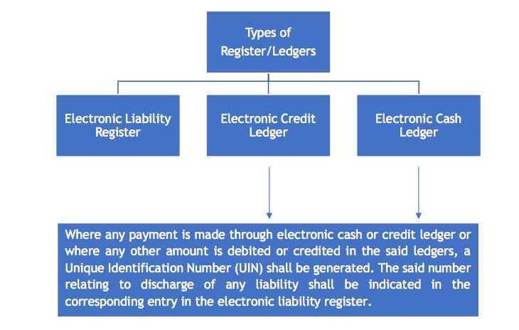 Payments under GST