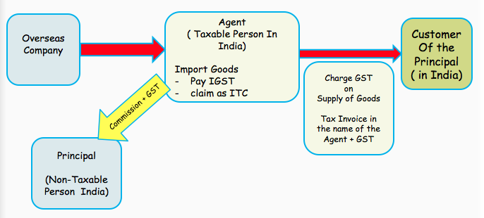 (b)Agents importing goods on behalf of a non-taxable person