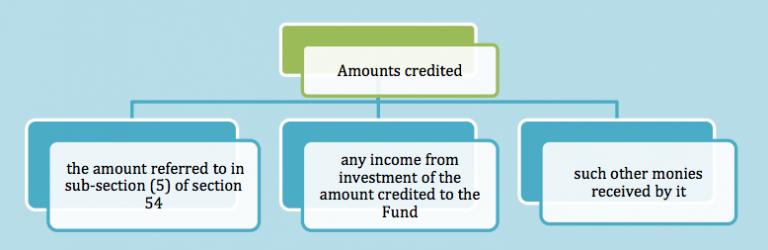Consumer Welfare Fund under GST