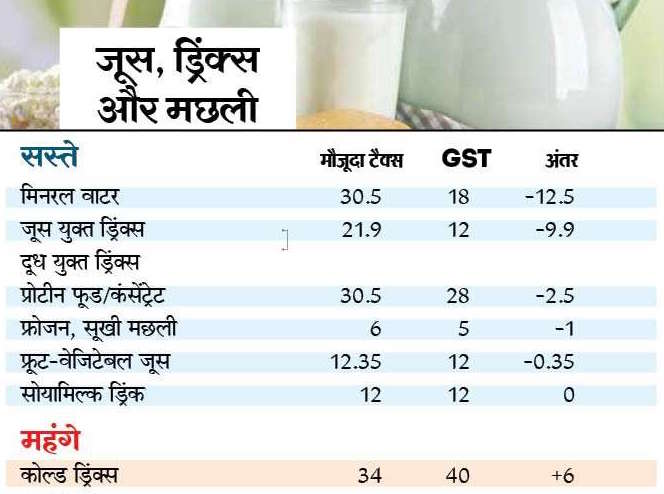 GST Items Cheaper