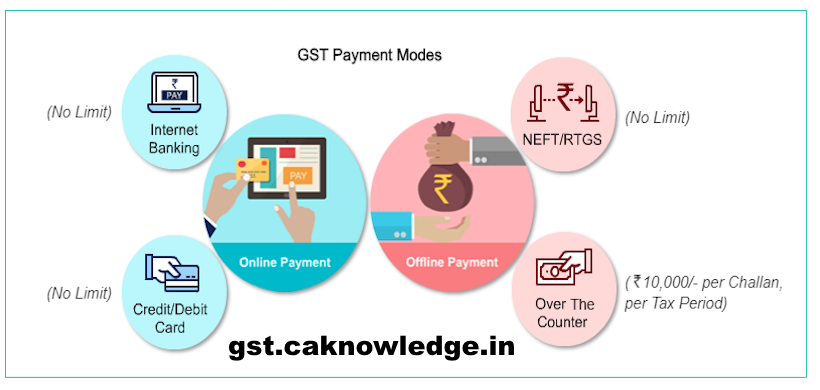 Make GST Payment
