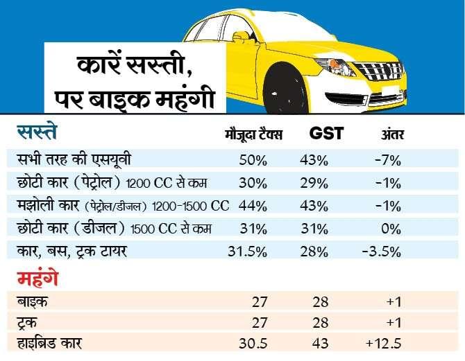 GST on Cars