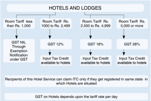 GST on Hotels and Lodges