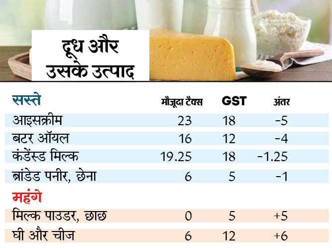 Items Cheap in GST