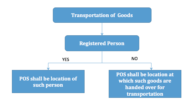 Place of Supply Transporters