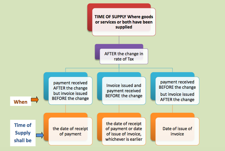 Time of Supply AFTER change in rate of tax