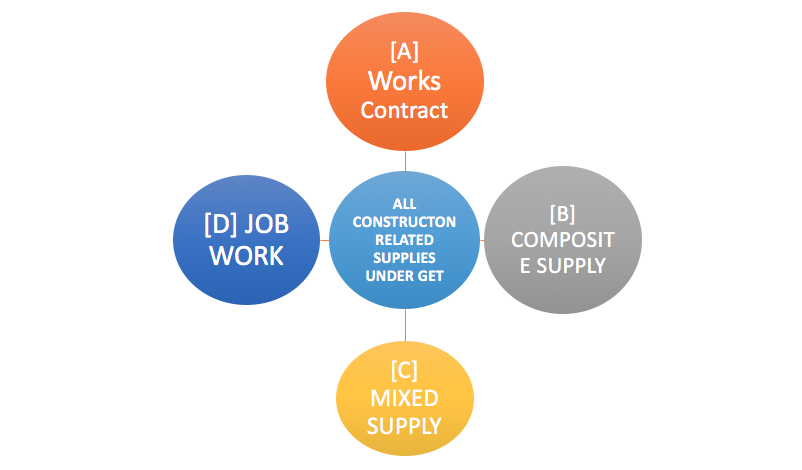 Works Contract, Composite Supply, Mixed Supply, Job Work under GST