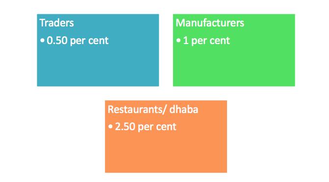 Composition rates