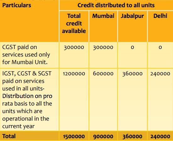 ISD under GST