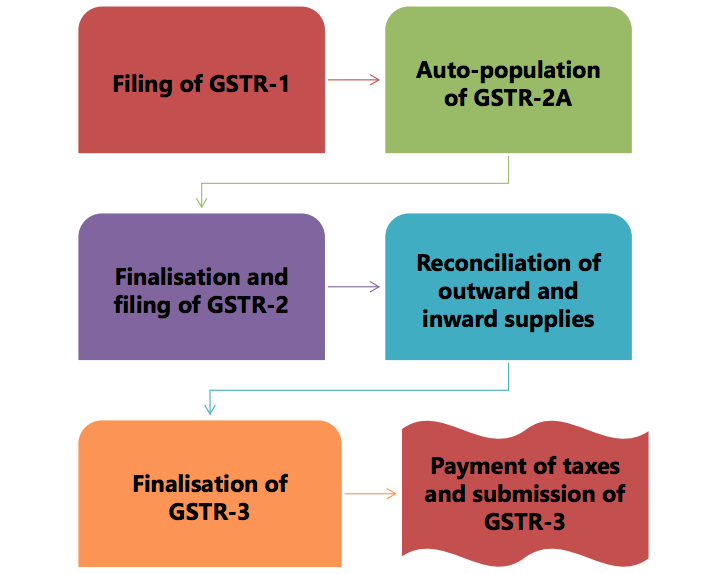 Step by Step guide for Filing GST Returns